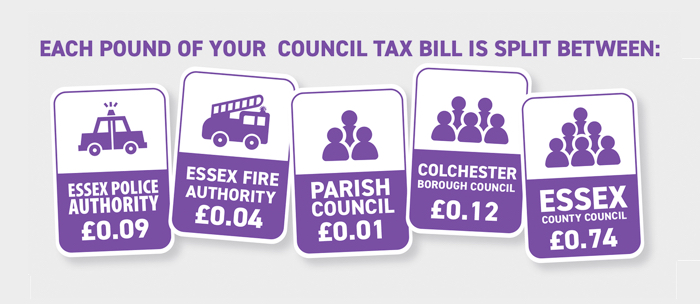 Each pound of your Council Tax bill is split between Essex Police Authority, Essex Fire Authority, Parish Council, Colchester Borough Council, and Essex County Council