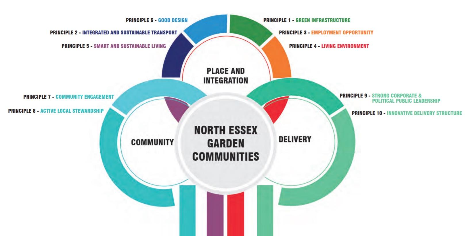 Garden Communities Principles